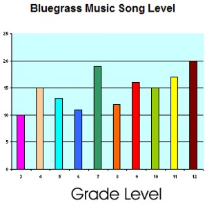 Bluegrass Lyric Grade Level